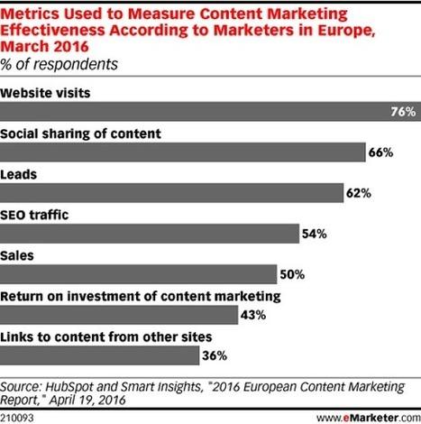 Étude : les KPIs utilisés pour mesurer le content marketing | Actualité Social Media : blogs & réseaux sociaux | Scoop.it