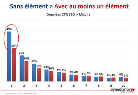 Etude SEO : ce que les résultats enrichis et le mobile changent aux taux de clics | veille e-commerce pro | Scoop.it
