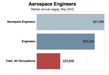 BlsAeroSpaceEngineers-e1353074949127.jpg (500x341 pixels) | Future outlook and what they do | Scoop.it