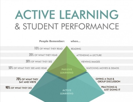 Active Learning and Student Performance Infographic | The Non-traditional Classroom | Scoop.it