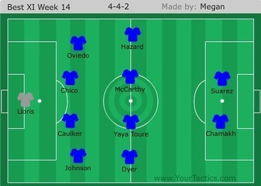 A Pint of Logic: Premier League team of the week: Week 14 | Soccer | Scoop.it