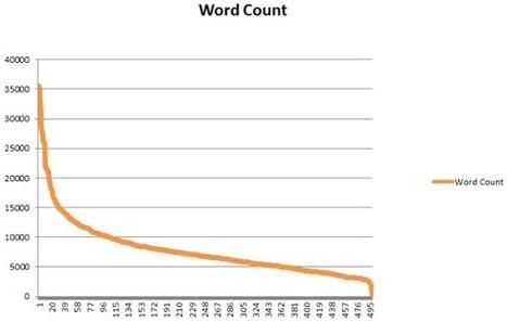 Quanto deve essere lungo un post? | ilmarketingsulweb | Scoop.it