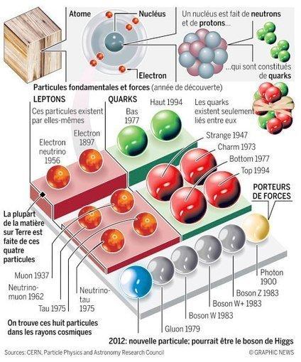 Le Boson de Higgs ou « la particule de Dieu » | Demain | L'avatar du bout du couloir | Scoop.it