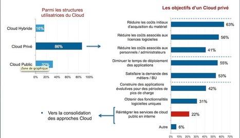 Le Cloud décolle enfin en France | Cloud News | Le meilleur du cloud | Scoop.it