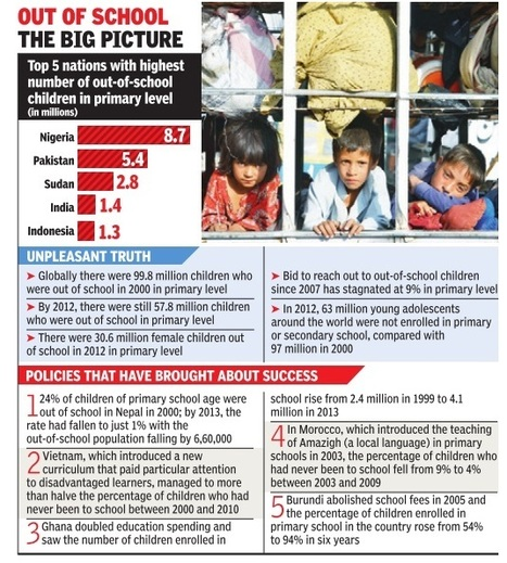 1.4 million children aged 6 to 11 out of primary schools in India | General  & Corruption | Scoop.it