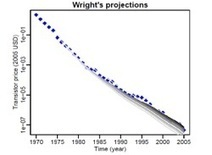 "Wright's Law Edges Out Moore's Law in Predicting Technology Development | L'impresa ""mobile"" 