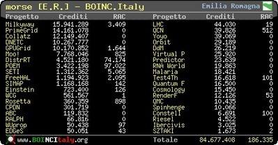 Progetto brain - BOINC.Italy | Neuroscienze | Scoop.it