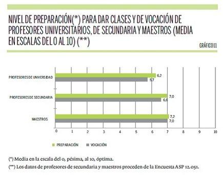 ¿Están motivados los profesores? ¿Se preparan las clases? - Universidad, sí | Educación a Distancia (EaD) | Scoop.it