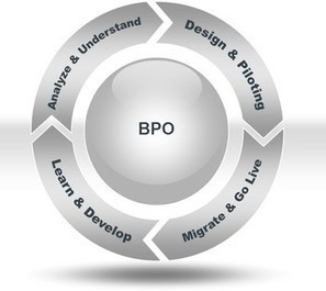 BPO or Business Process Outsourcing and Its Importance   Software Development   Scoop.it