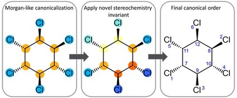 Get Your Atoms in Order—An Open-Source Implementation of a Novel and Robust Molecular Canonicalization Algorithm | Natural Products Chemistry Breaking News | Scoop.it