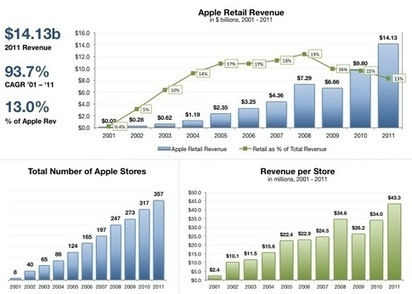 How Online Retailers Can Replicate the 'Magic' of the Apple Store   Retail   Scoop.it