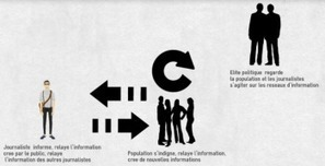 L'information, l'indignation, la politique, le journalisme, les réseaux sociaux en 2 tableaux | Everything you need… | Scoop.it