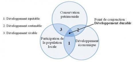 Le développement durable, pilier fondamental des maisons d'hôtes ... | Tourisme rural | Scoop.it