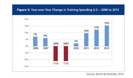 Spending on Corporate Training Soars: Employee Capabilities Now A Priority | MOOCs | Scoop.it