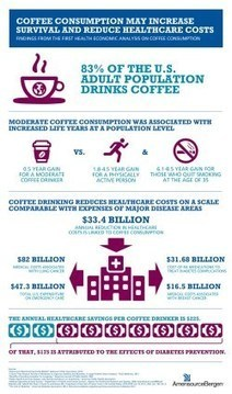 Coffee Consumption May Increase Survival and Reduce Healthcare Costs - Broadway World   EQ-5D   Scoop.it