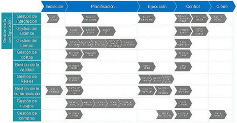 Introducción a la dirección de Proyectos con PMBOK | Crisol TIC | #MOOC_leninsoft | Scoop.it