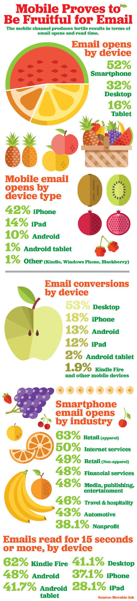 Mobile Proves to Be Fruitful for Email Infographic | Mobile Customer Experience Management | Scoop.it