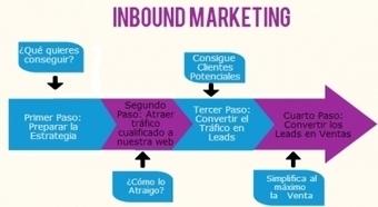 Marketing de atracción: si no aportas no atraes | INBOUND MARKETING | Scoop.it