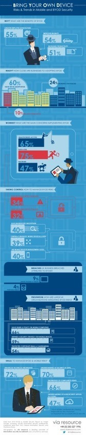 BYOD: lleva tu propio dispositivo #infografia #infographic | Future of Cloud Computing and IoT | Scoop.it