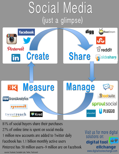 A Glimpse into Social Media: Using the Right Tools to Get the Most of Your Social Strategy - Business 2 Community | Public Relations & Social Media Insight | Scoop.it