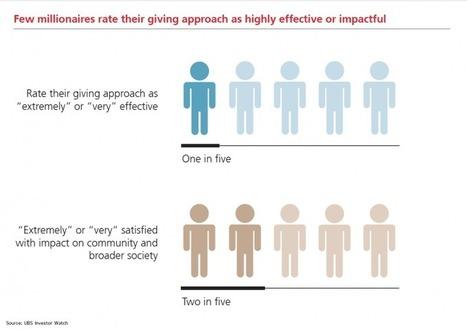Wealthy Not Confident in Philanthropic Approach   Philanthropy content from WealthManagement.com   philanthropy   Scoop.it