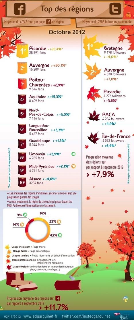 Facebook   Twitter Top Regions de France Octobre 2012   Webmarketing Reseaux Sociaux Community Manager SEO et E-Réputation   Suivez nous en live sur Twitter @agenceindigo   Scoop.it