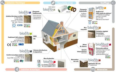 Isolants naturels Biofib', gamme thermique et acoustique complète | Matériaux | Scoop.it