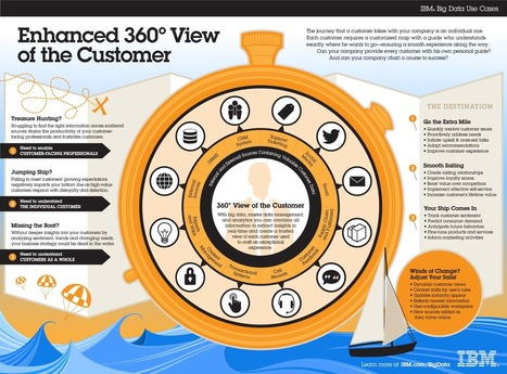 From Complex Weave to Intricate Pattern: 360 View of the Customer | The Big Data Hub | Collaborative Experience | Scoop.it