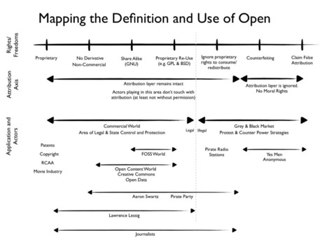 Beyond Property Rights: Thinking About Moral Definitions of Openness | Prototyping cultures: urban, hacking, trapping | Scoop.it