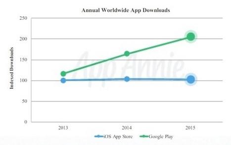 Google Play Store a généré 2 fois plus de téléchargements que l'App Store en 2015 | Chiffres et infographies | Scoop.it