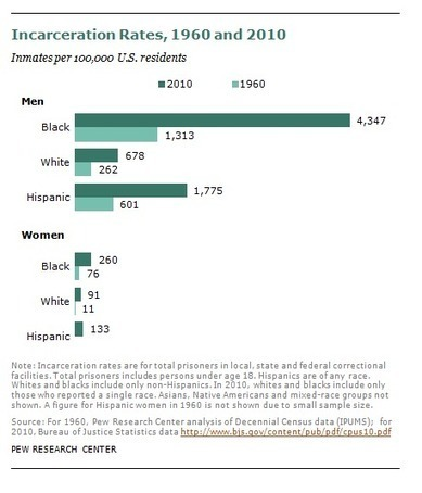 Incarceration gap widens between whites and blacks - Pew Research Center | judicial | Scoop.it