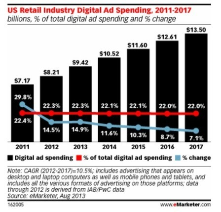 eMarketer: Retail Industry Expected To Spend $9.42 Billion On Paid Digital Media This Year | Mobile Commerce | Scoop.it