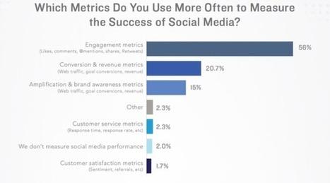 Étude : le ROI du social marketing | Actualité Social Media : blogs & réseaux sociaux | Scoop.it