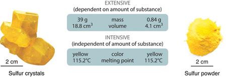 Properties of Matter | High School Chemistry | Scoop.it