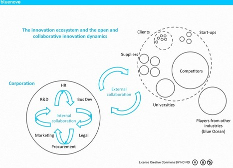 10 Prospects and Trends for Open and Collaborative Innovation | The Jazz of Innovation | Scoop.it