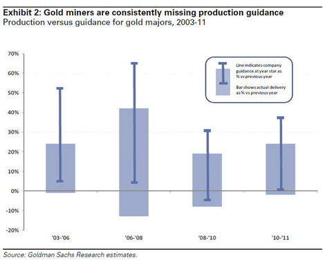Did GLD And Other #Gold ETFs Kill Gold Stocks? | ZeroHedge | Commodities, Resource and Freedom | Scoop.it