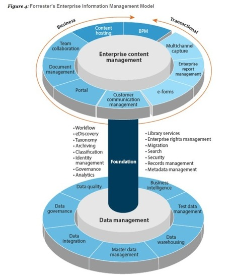 Forrester Links Structured and Unstructured Information in New EIM Framework | Web sémantique | Scoop.it