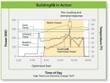 BuildingIQ Raises $9M for Optimized AC : Greentech Media | Smart Energy | Scoop.it