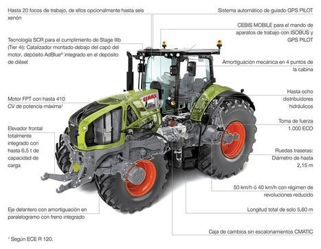 CLAAS - Productos/Tractores/AXION/AXION 950-920 | maquinaria agrícola | Scoop.it
