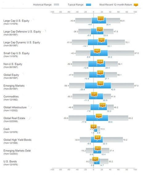 Asset Class Dashboard – July 2014: Putting the rocky end of July in perspective | Helping Advisors Blog | Analytics & Data Visualization | Scoop.it