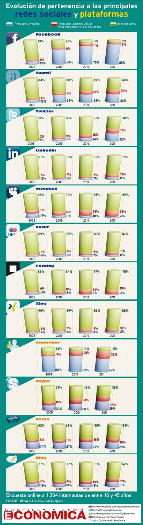 Evolución de la pertenencia a las principales redes sociales #infografia #infographic#socialmedia | Educación a Distancia y TIC | Scoop.it
