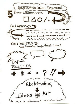 Sketchnote Resources for Teachers | Video in education | Scoop.it