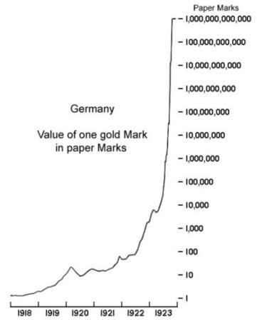 UNSUSTAINABLE | Gold and What Moves it. | Scoop.it
