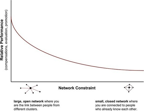 The No. 1 Predictor Of Career Success According To Network Science | Harmonious and Balanced Workplace | Scoop.it