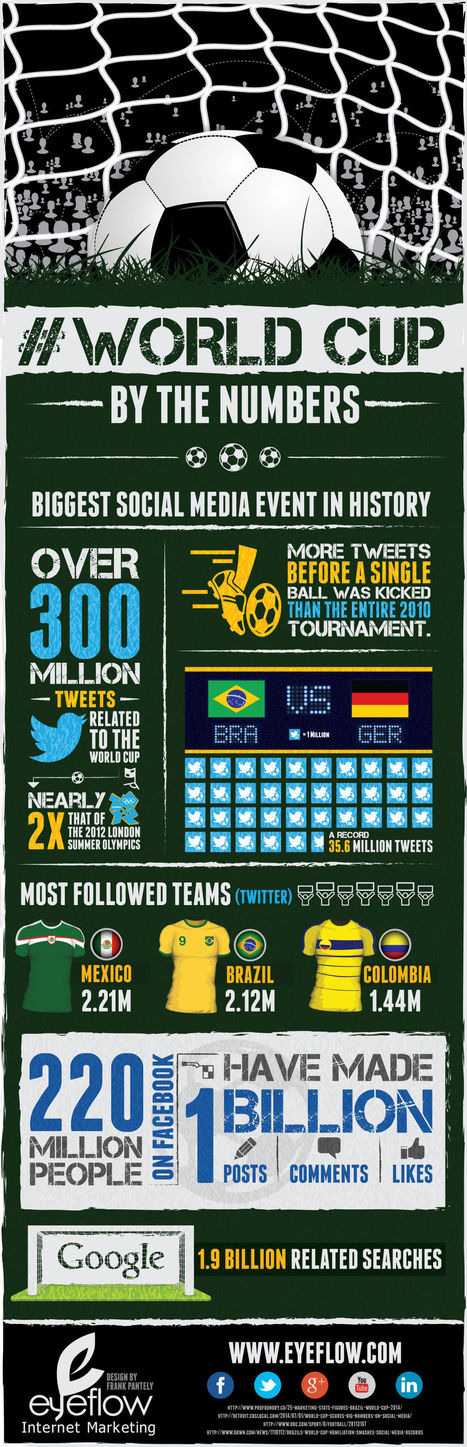 INFOGRAPHIC: #WorldCup2014 Social Media Stats | #MeaningfulData | Scoop.it