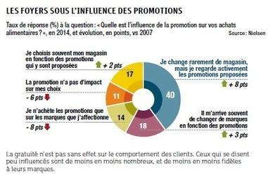 Promotions, des milliards de gains pour les clients | Déclencher l'achat - Shopper marketing | Scoop.it