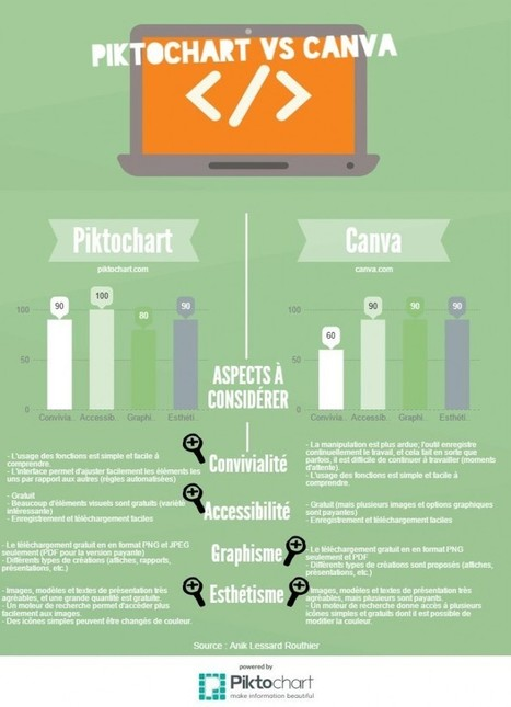 (Dossier infographie) Fabriquer une infographie : comment faire? | Web information Specialist | Scoop.it