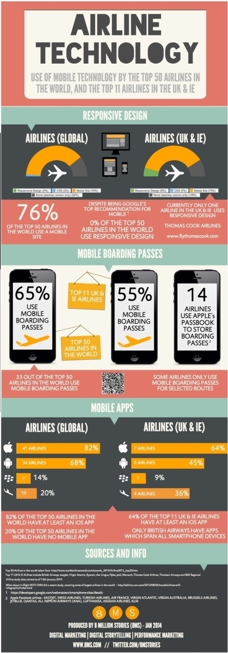 Airlines are mobile but responsive design is not on the radar [INFOGRAPHIC] | New IT use cases | Scoop.it