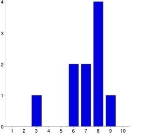 Escuela Espacio de Paz en el IES Torre Almenara: Resultados de la autoevaluación del Proyecto Escuela Espacio de Paz en el curso 2013/14   Espacio de Paz IES Torre Almenara   Scoop.it