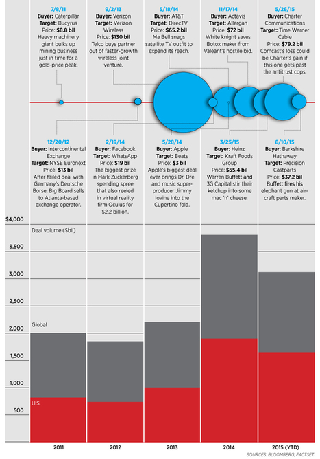#Infographic Buffett's Biggest Deal And The Bull Market In Buying Companies | AtDotCom Social media | Scoop.it